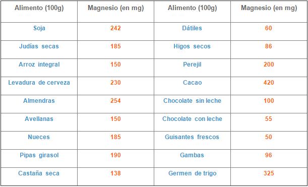 Tabla-magnesio
